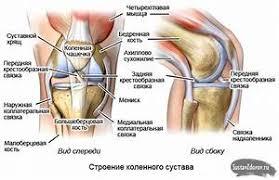 koleno-problemа