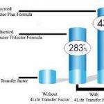 immun-sistem-4life